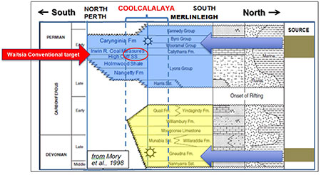 Main exploration targets identified in the Coolcalalaya